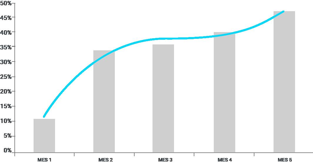 Resultados de impacto en los últimos 5 meses