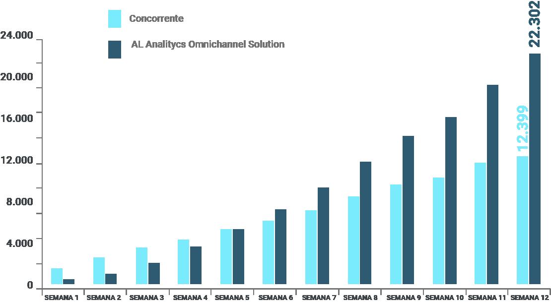 Impacto nos volumes de cartões vendidos comparado com o Concorrente