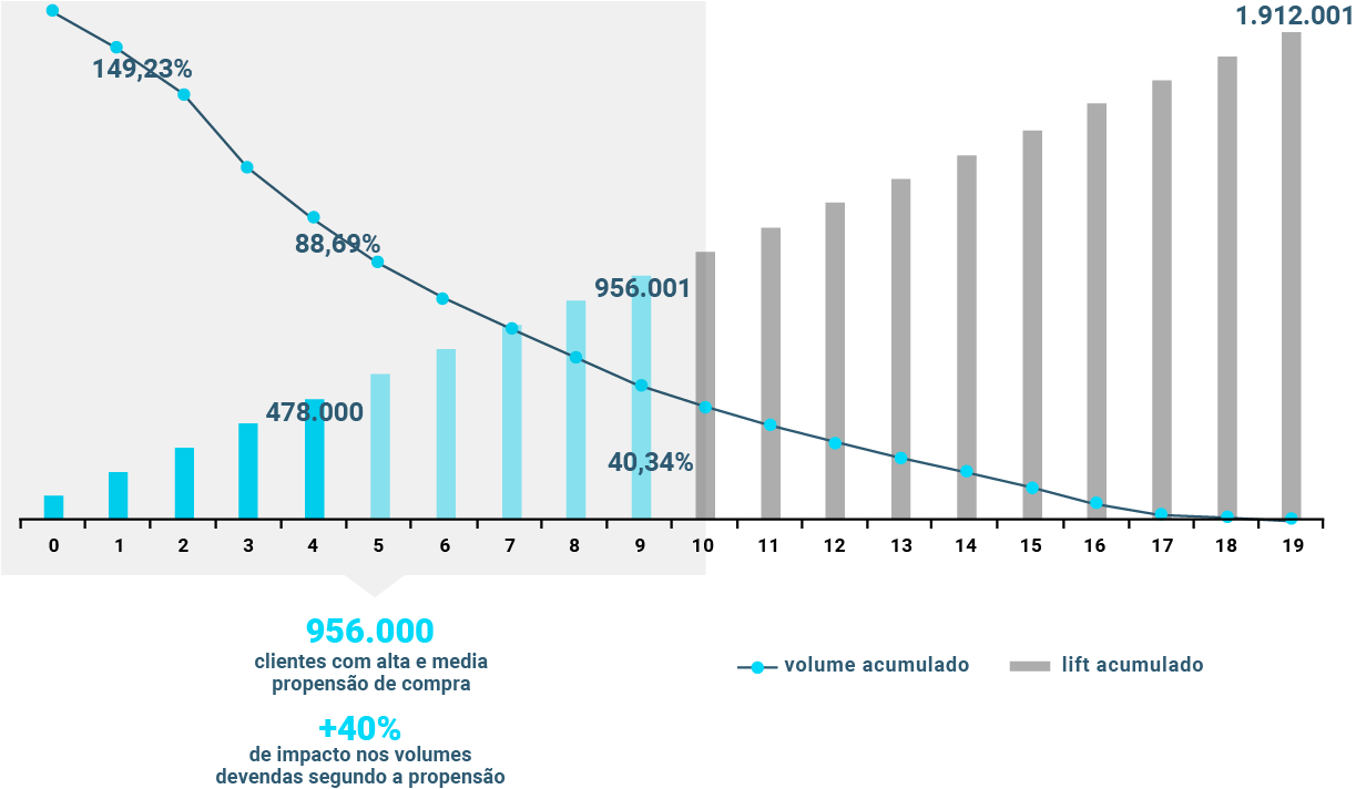 Impacto nos volumes de produtos vendidos segundo os algoritmos de propensão